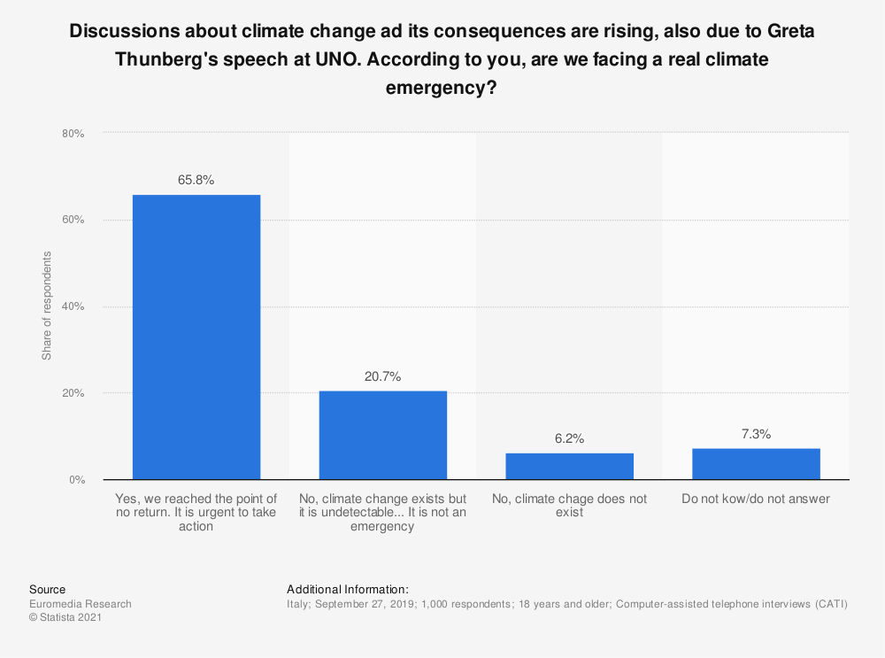 Statistic: Discussions about climate change ad its consequences are rising, also due to Greta Thunberg's speech at UNO. According to you, are we facing a real climate emergency? | Statista