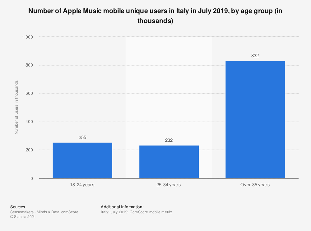 Statistic: Number of Apple Music mobile unique users in Italy in July 2019, by age group (in thousands) | Statista
