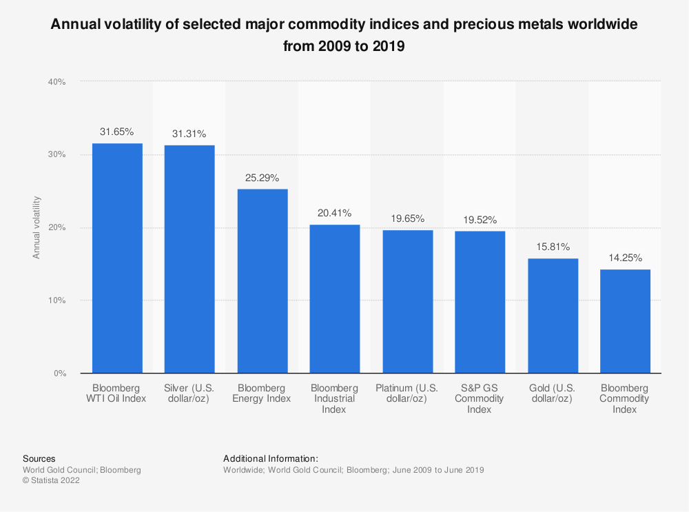 Statistic: Annual volatility of selected major commodity indices and precious metals worldwide from 2009 to 2019 | Statista