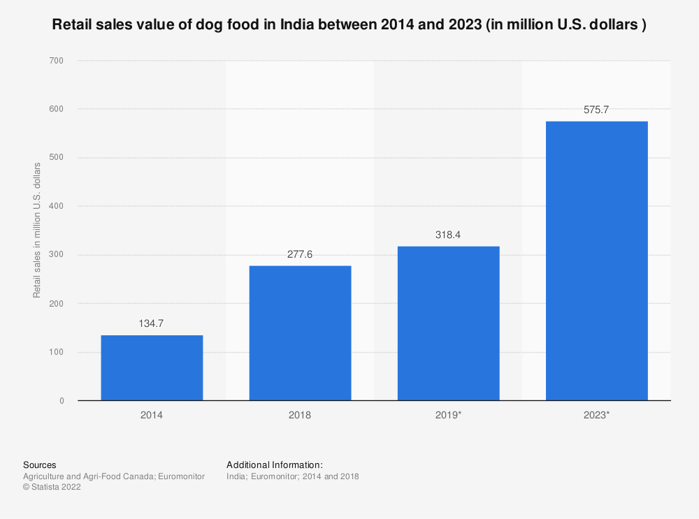 Statistic: Retail sales value of dog food in India between 2014 and 2023 (in million U.S. dollars )   Statista