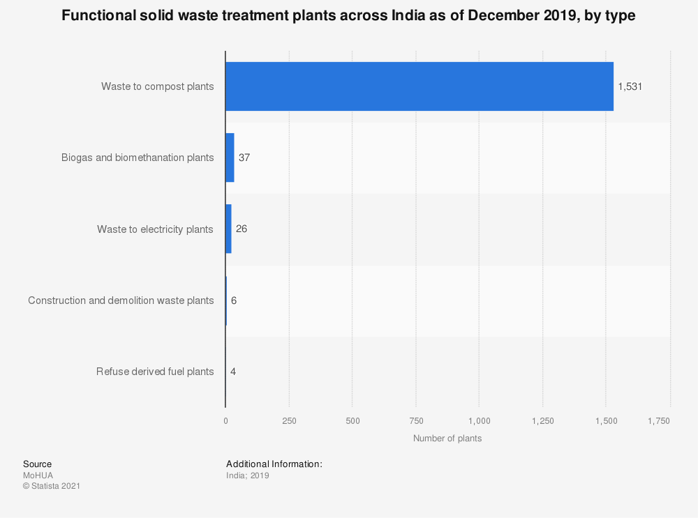 Statistic: Functional solid waste treatment plants across India in FY 2019, by type | Statista