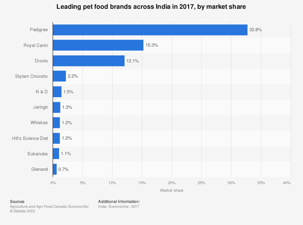 Statistic: Leading pet food brands across India in 2017, by market share | Statista