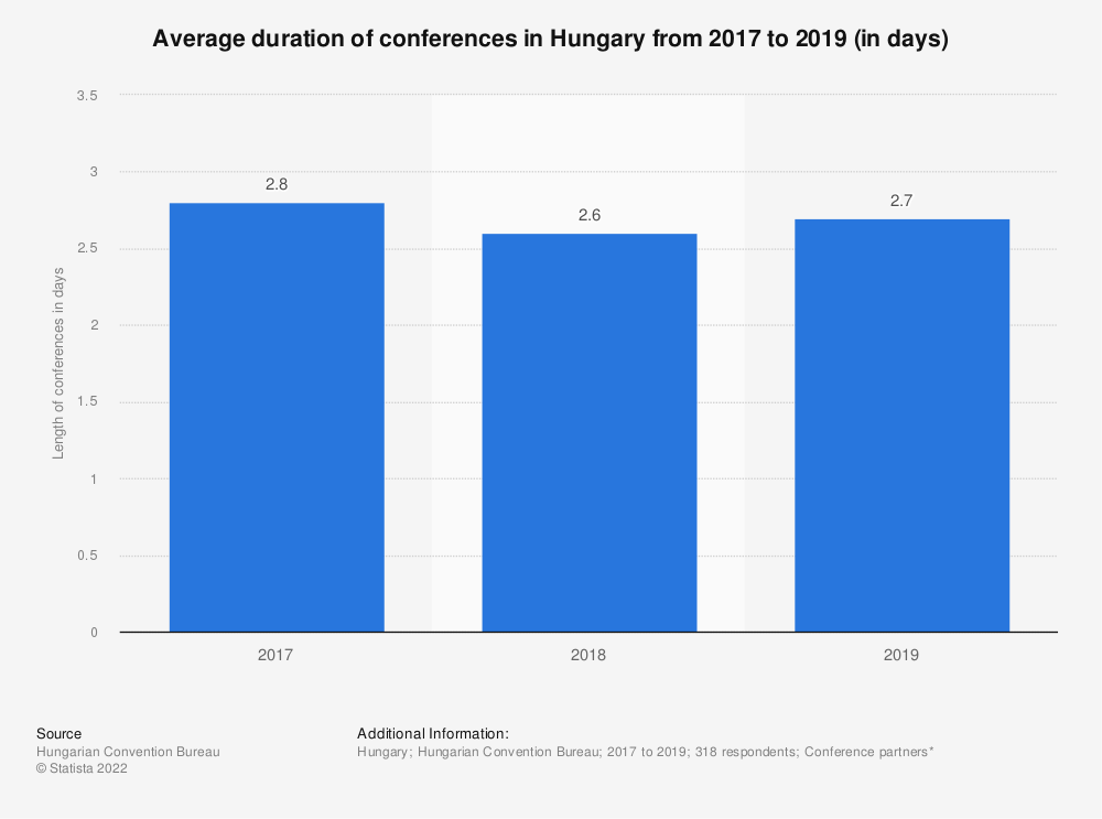 Statistic: Average duration of conferences in Hungary from 2017 to 2019 (in days) | Statista