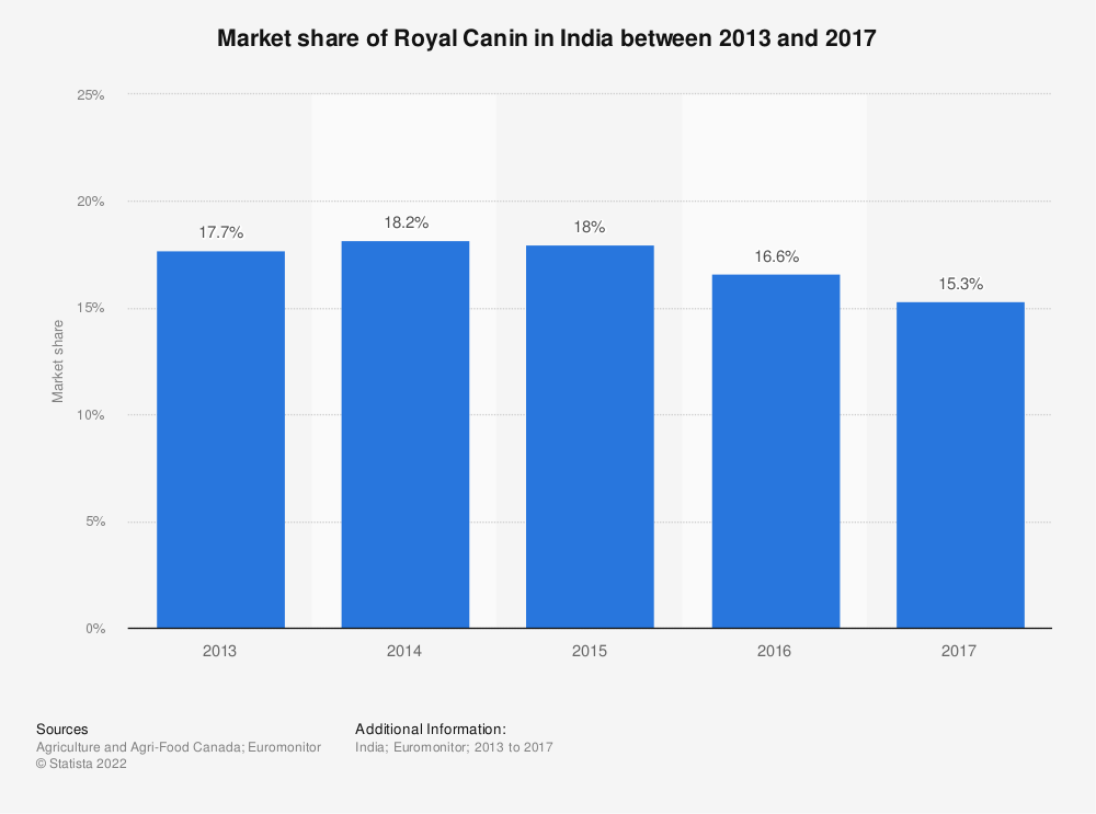 Statistic: Market share of Royal Canin in India between 2013 and 2017   Statista
