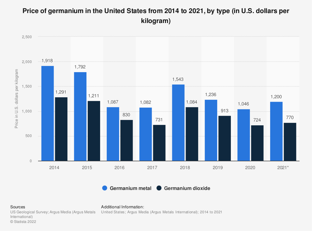 Statistic: Price of germanium in the United States from 2014 to 2020, by type (in U.S. dollars per kilogram) | Statista
