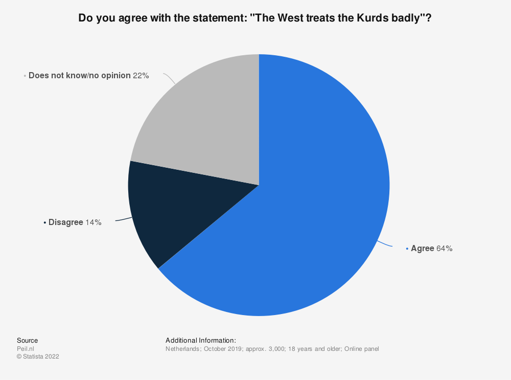 """Statistic: Do you agree with the statement: """"The West treats the Kurds badly""""? 