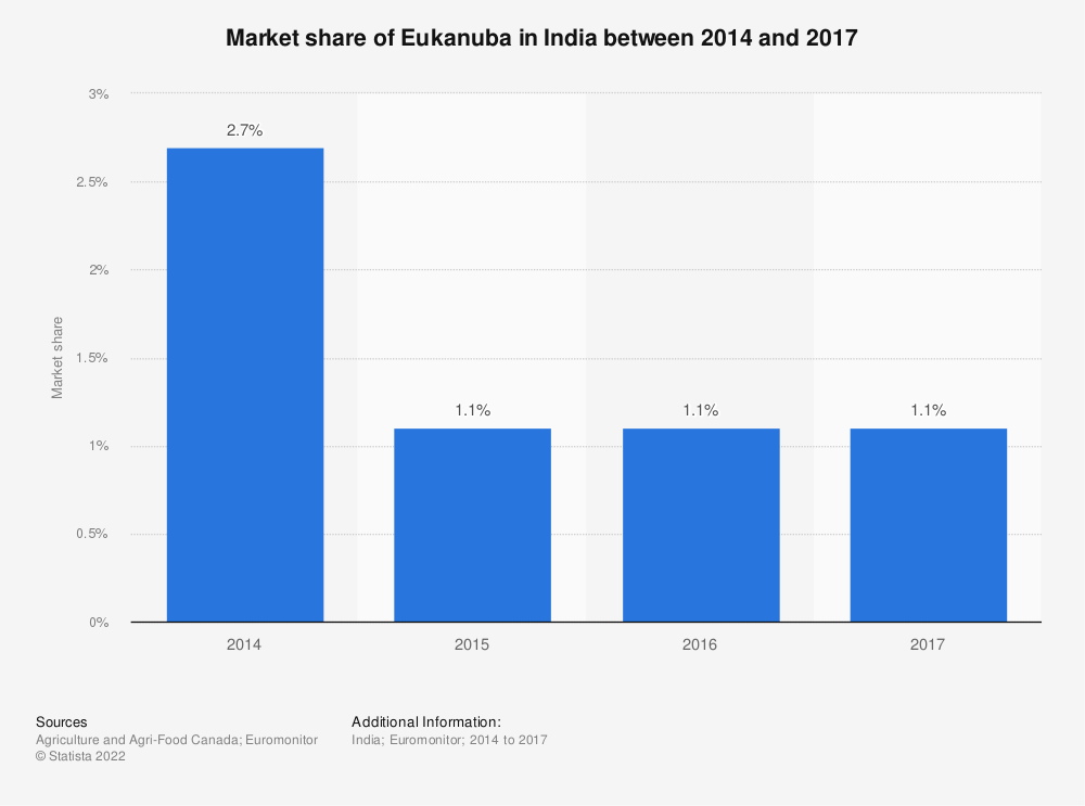 Statistic: Market share of Eukanuba in India between 2014 and 2017   Statista