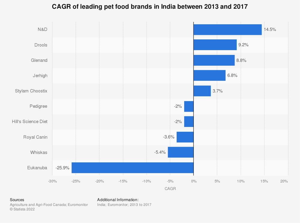 Statistic: CAGR of leading pet food brands in India between 2013 and 2017 | Statista