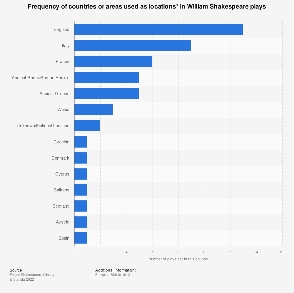 Statistic: Frequency of countries or areas used as locations* in William Shakespeare plays | Statista
