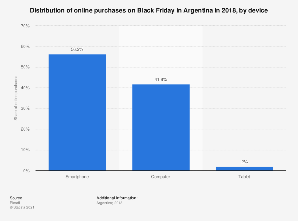 Statistic: Distribution of online purchases on Black Friday in Argentina in 2018, by device | Statista