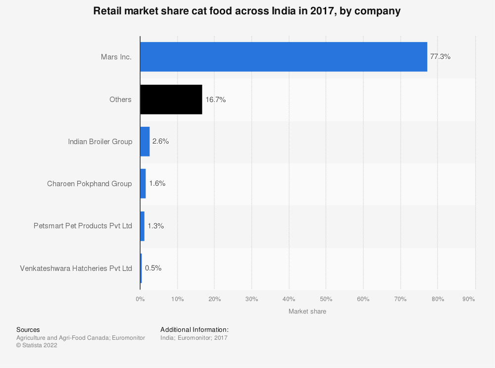 Statistic: Retail market share cat food across India in 2017, by company | Statista