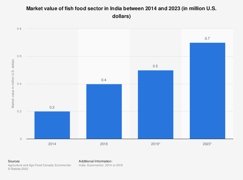 Statistic: Market value of fish food sector in India between 2014 and 2023 (in million U.S. dollars) | Statista