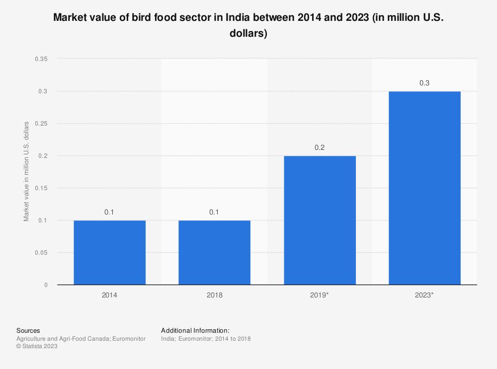 Statistic: Market value of bird food sector in India between 2014 and 2023 (in million U.S. dollars)   Statista