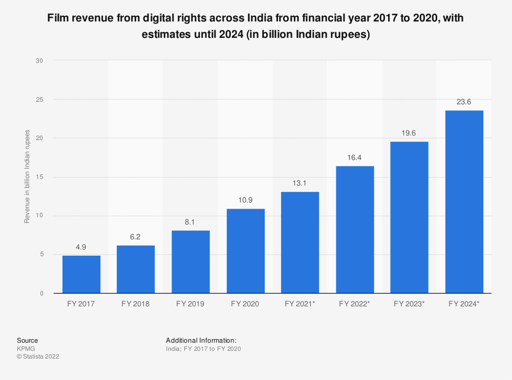 Statistic: Film revenue from digital rights across India from financial year 2017 to 2020, with estimates until 2024 (in billion Indian rupees)   Statista