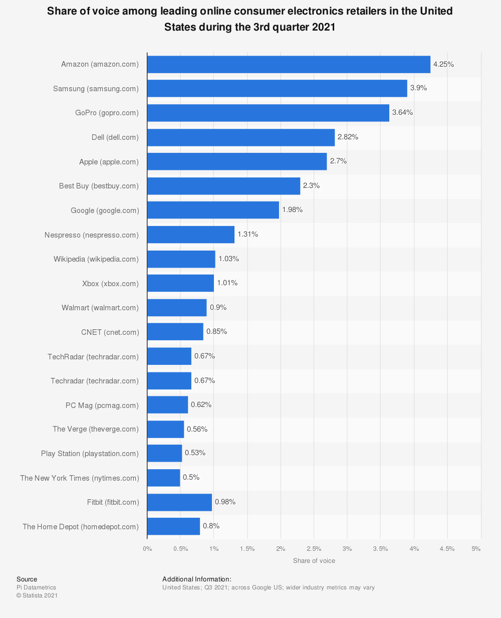 Statistic: Share of voice among leading online consumer electronics retailers in the United States from October to December 2020 | Statista