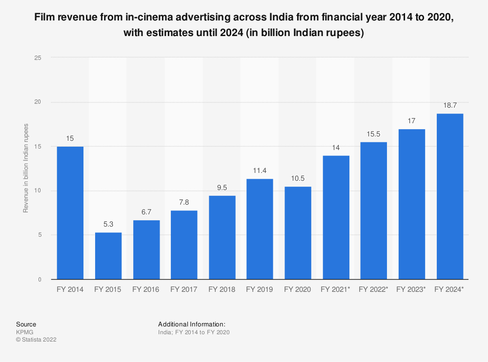 Statistic: Film revenue from in-cinema advertising across India from financial year 2014 to 2019, with estimates until 2024 (in billion Indian rupees) | Statista