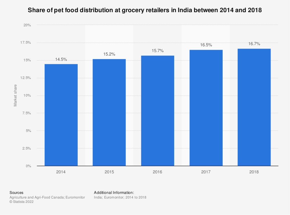 Statistic: Share of pet food distribution at grocery retailers in India between 2014 and 2018 | Statista
