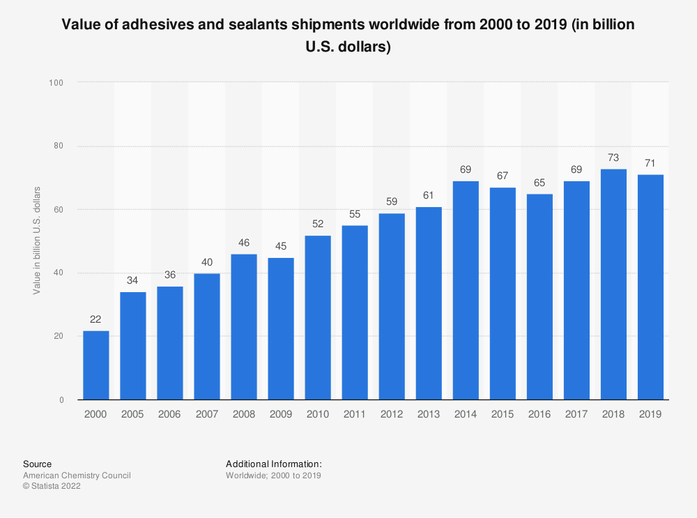 Statistic: Value of adhesives and sealants shipments worldwide from 2000 to 2019 (in billion U.S. dollars) | Statista