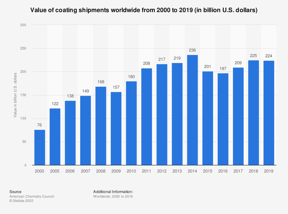 Statistic: Value of coating shipments worldwide from 2000 to 2019 (in billion U.S. dollars) | Statista