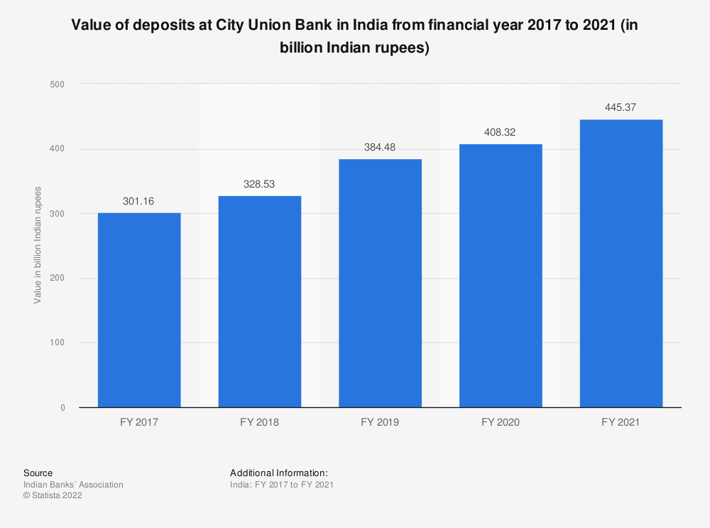 Statistic: Value of deposits at City Union Bank in India from financial year 2017 to 2020 (in billion Indian rupees) | Statista