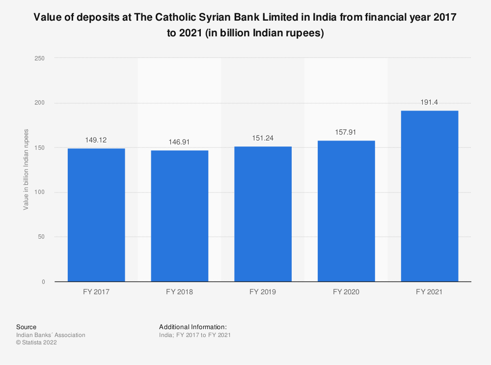 Statistic: Value of deposits at The Catholic Syrian Bank Limited in India from financial year 2017 to 2020 (in billion Indian rupees) | Statista