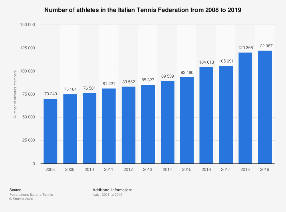 Statistic: Number of athletes in the Italian Tennis Federation from 2008 to 2019 | Statista