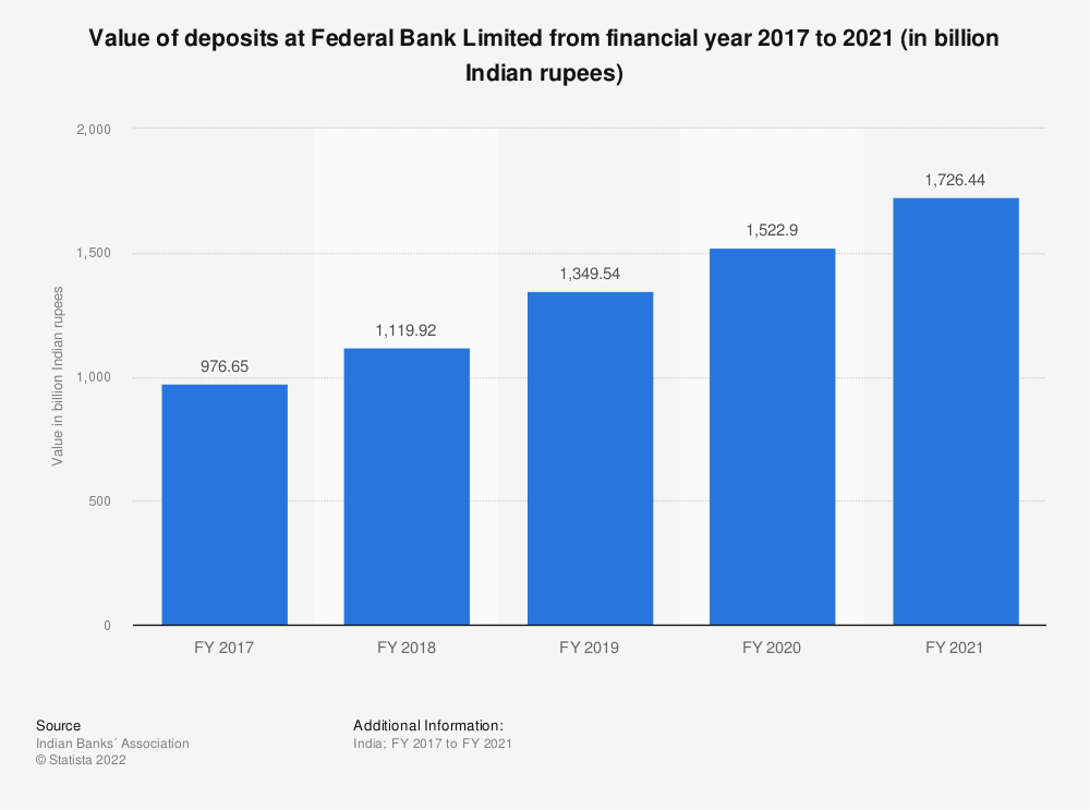 Statistic: Value of deposits at Federal Bank Limited between FY 2017 and FY 2019 (in billion Indian rupees) | Statista