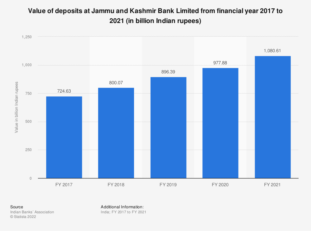 Statistic: Value of deposits at Jammu and Kashmir Bank Limited between FY 2017 and FY 2019 (in billion Indian rupees) | Statista