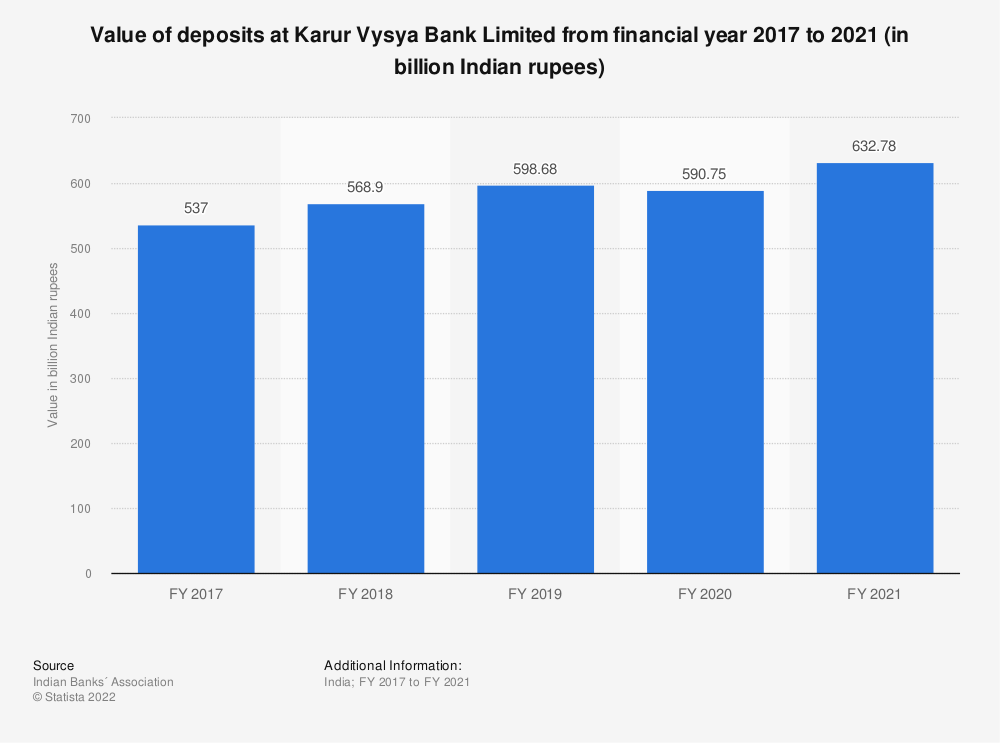 Statistic: Value of deposits at Karur Vysya Bank Limited from financial year 2017 to 2020 (in billion Indian rupees) | Statista
