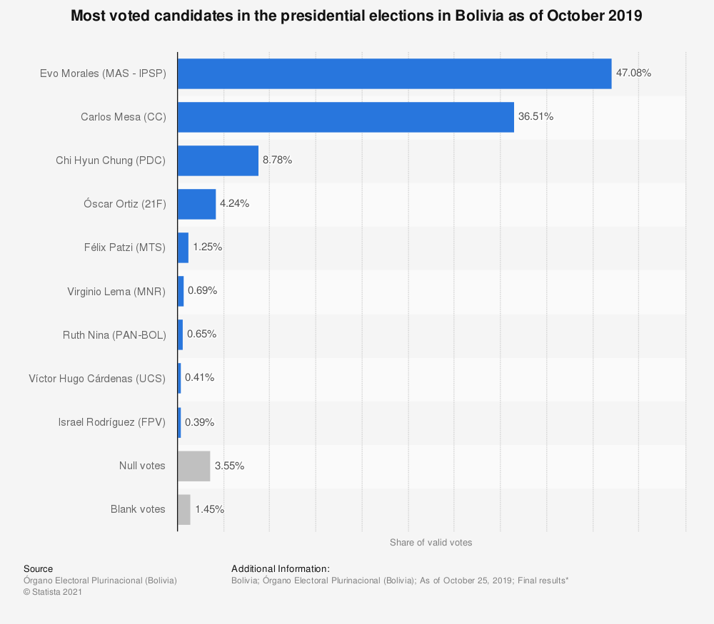 Statistic: Most voted candidates in the presidential elections in Bolivia as of October 2019 | Statista