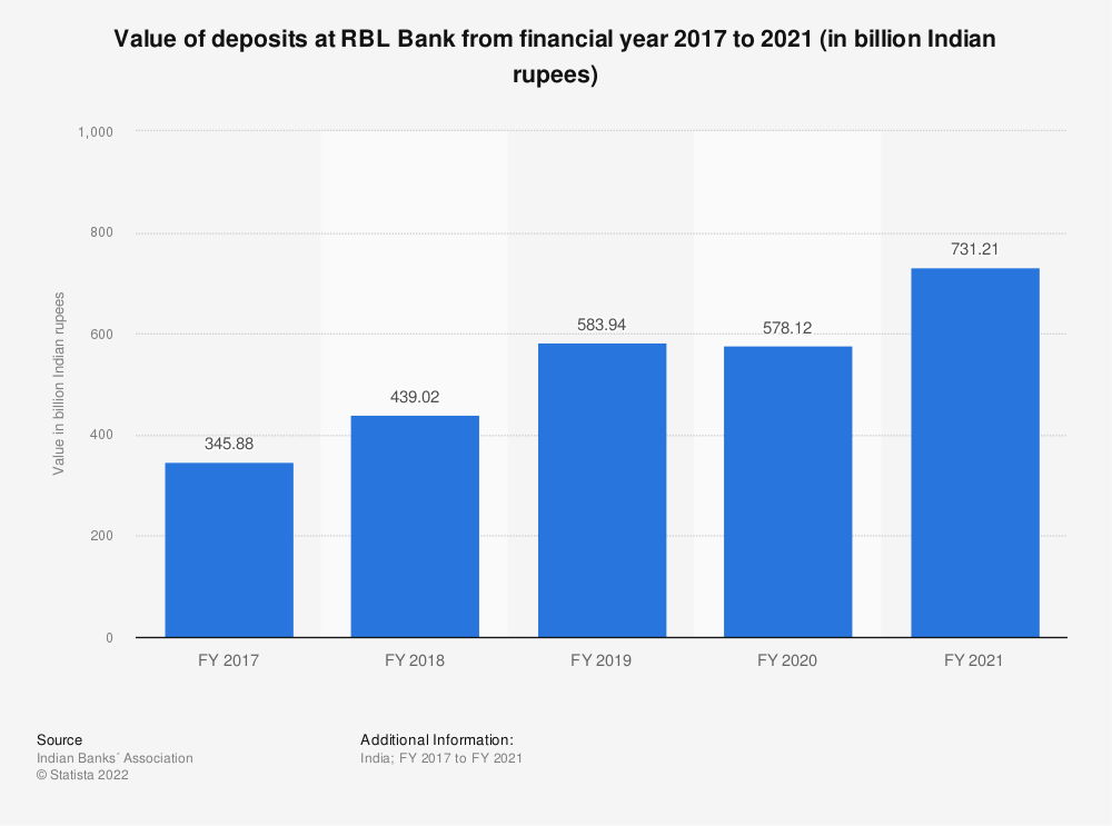 Statistic: Value of deposits at RBL Bank from financial year 2017 to 2020 (in billion Indian rupees) | Statista
