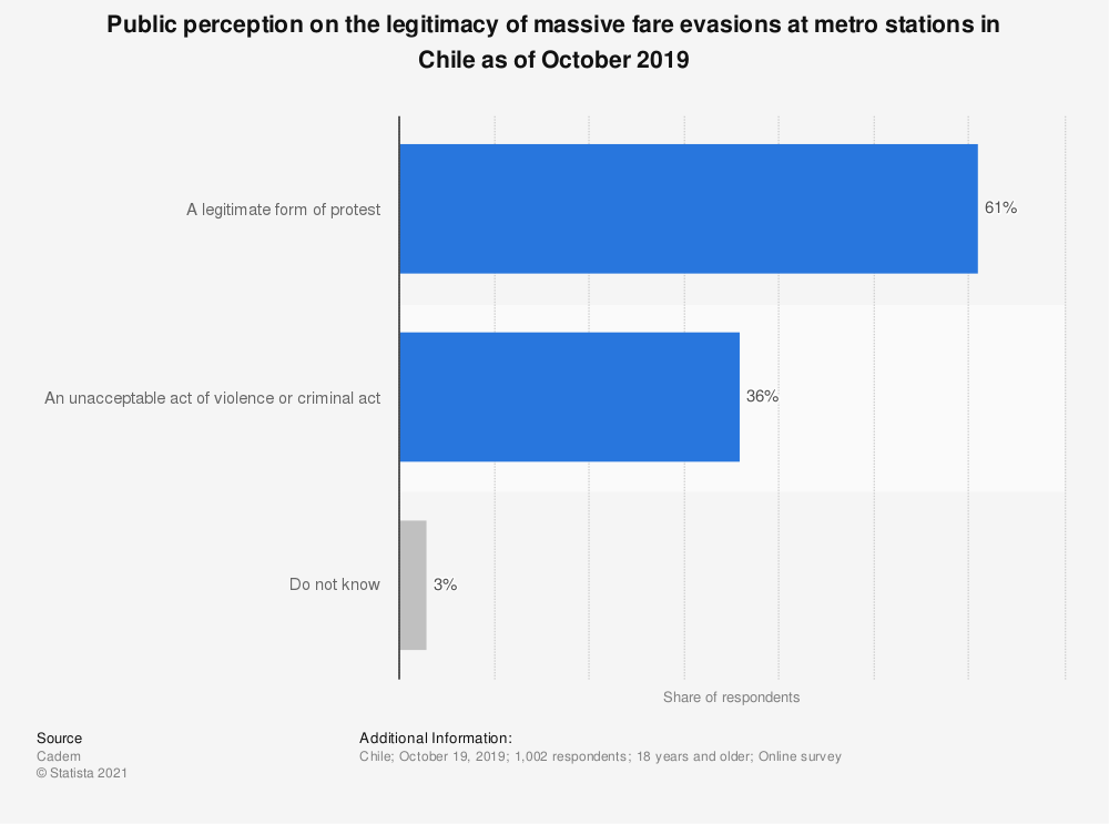 Statistic: Public perception on the legitimacy of massive fare evasions at metro stations in Chile as of October 2019 | Statista