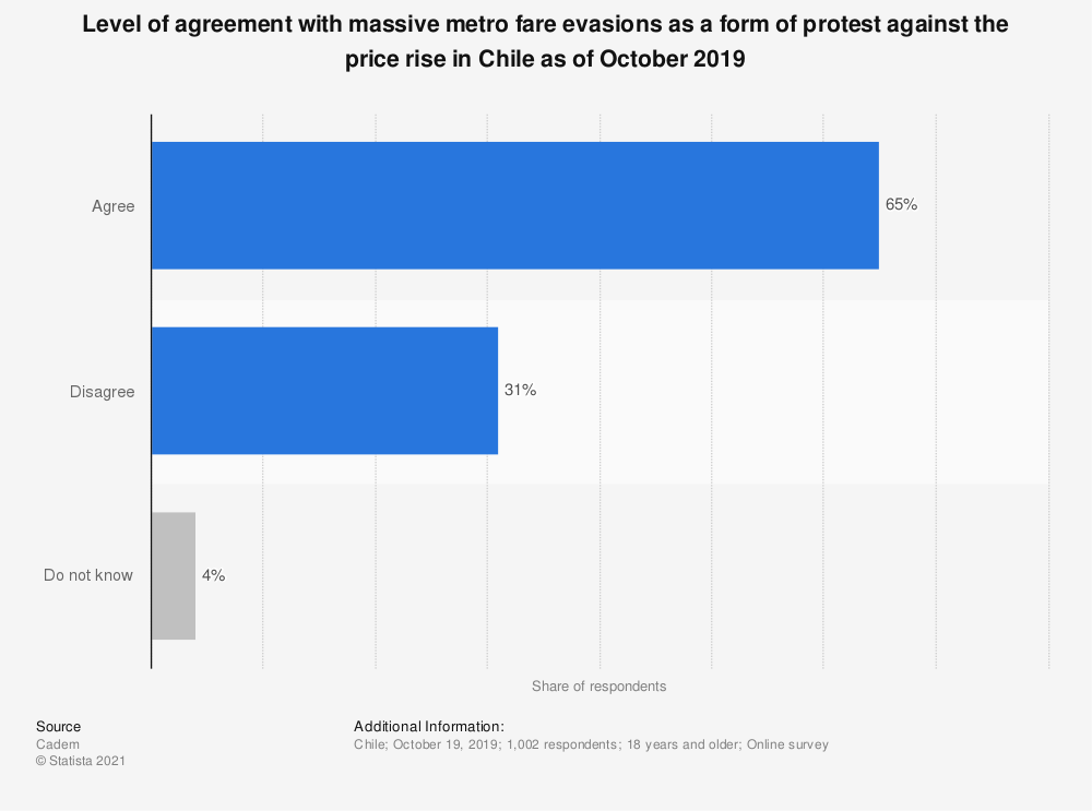 Statistic: Level of agreement with massive metro fare evasions as a form of protest against the price rise in Chile as of October 2019 | Statista