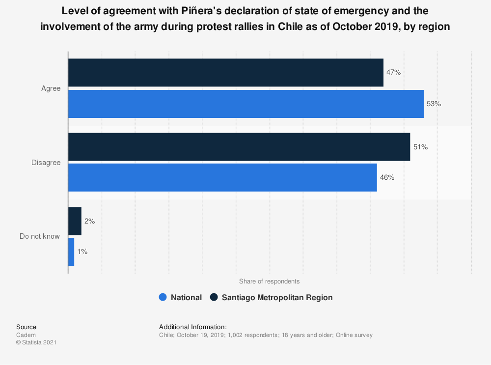 Statistic: Level of agreement with Piñera's declaration of state of emergency and the involvement of the army during protest rallies in Chile as of October 2019, by region | Statista
