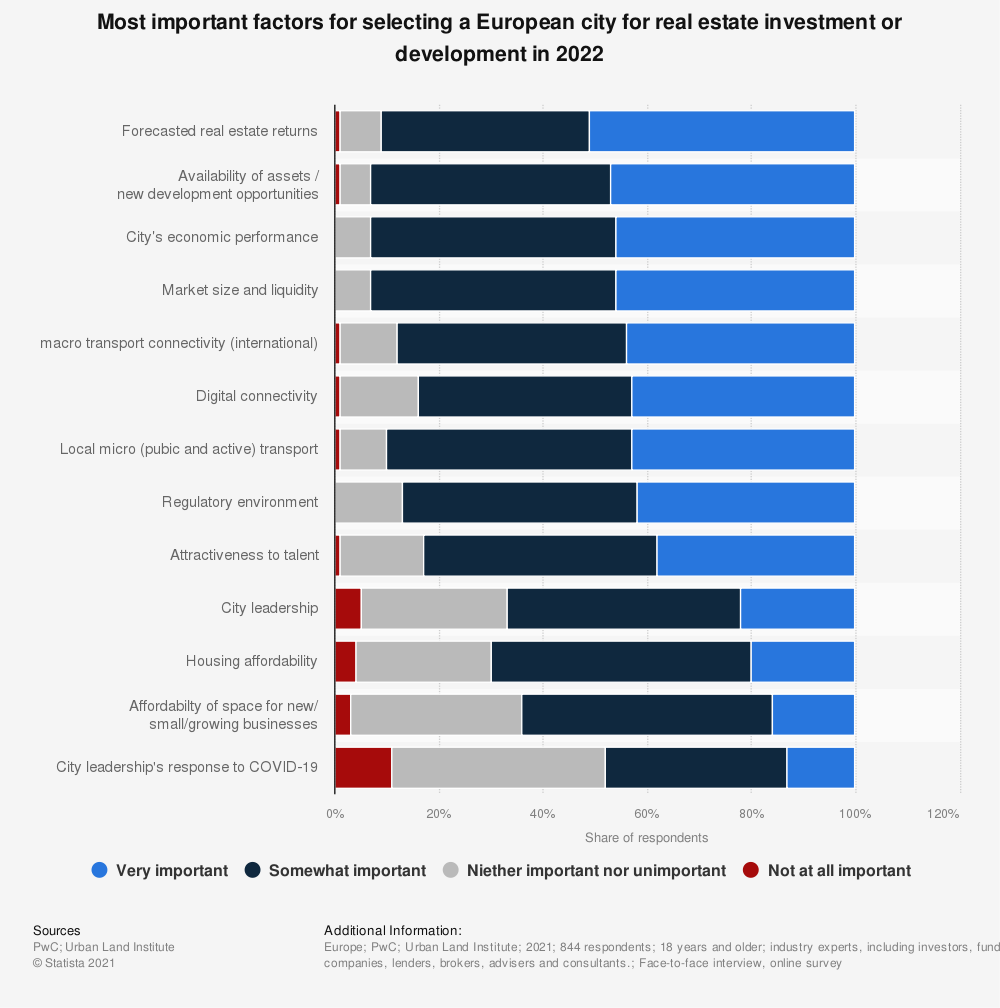 Statistic: Most important factors for selecting a European city for real estate investment or development in 2020 | Statista