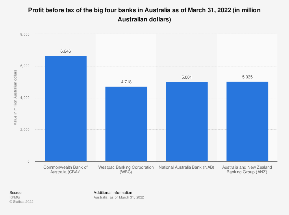 Statistic: Profit before tax of the big four banks in Australia as of March 31, 2020 (in million Australian dollars) | Statista