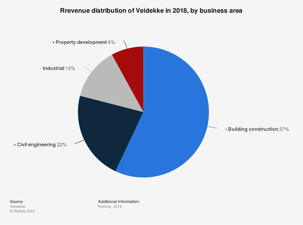 Statistic: Rrevenue distribution of Veidekke in 2018, by business area | Statista