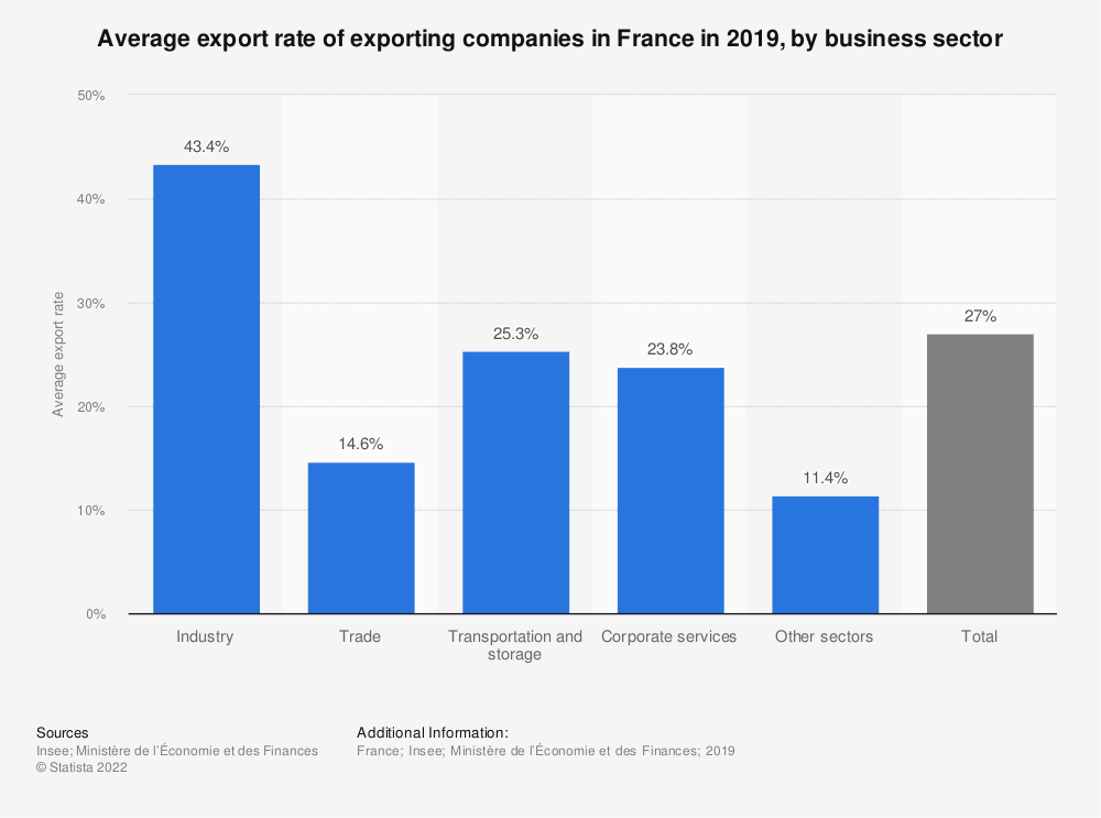 Statistic: Average export rate of exporting companies in France in 2017, by business sector | Statista
