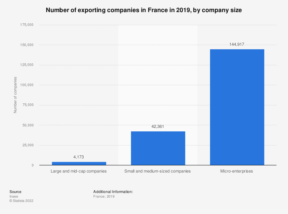 Statistic: Number of exporting companies in France in 2017, by company size | Statista