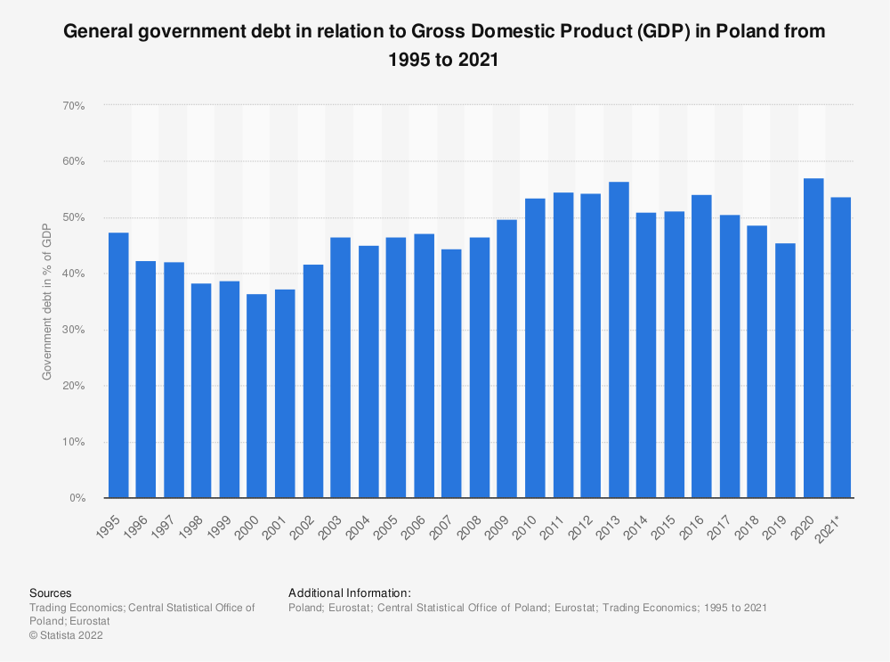 Statistic: General government debt in relation to Gross Domestic Product (GDP) in Poland from 1995 to 2020   Statista