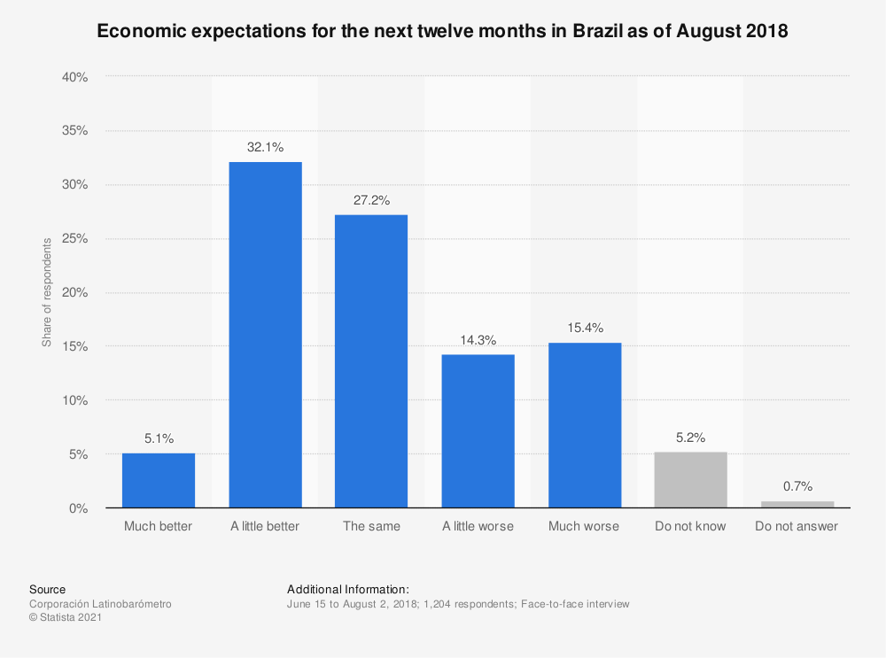 Statistic: Economic expectations for the next twelve months in Brazil as of August 2018   Statista
