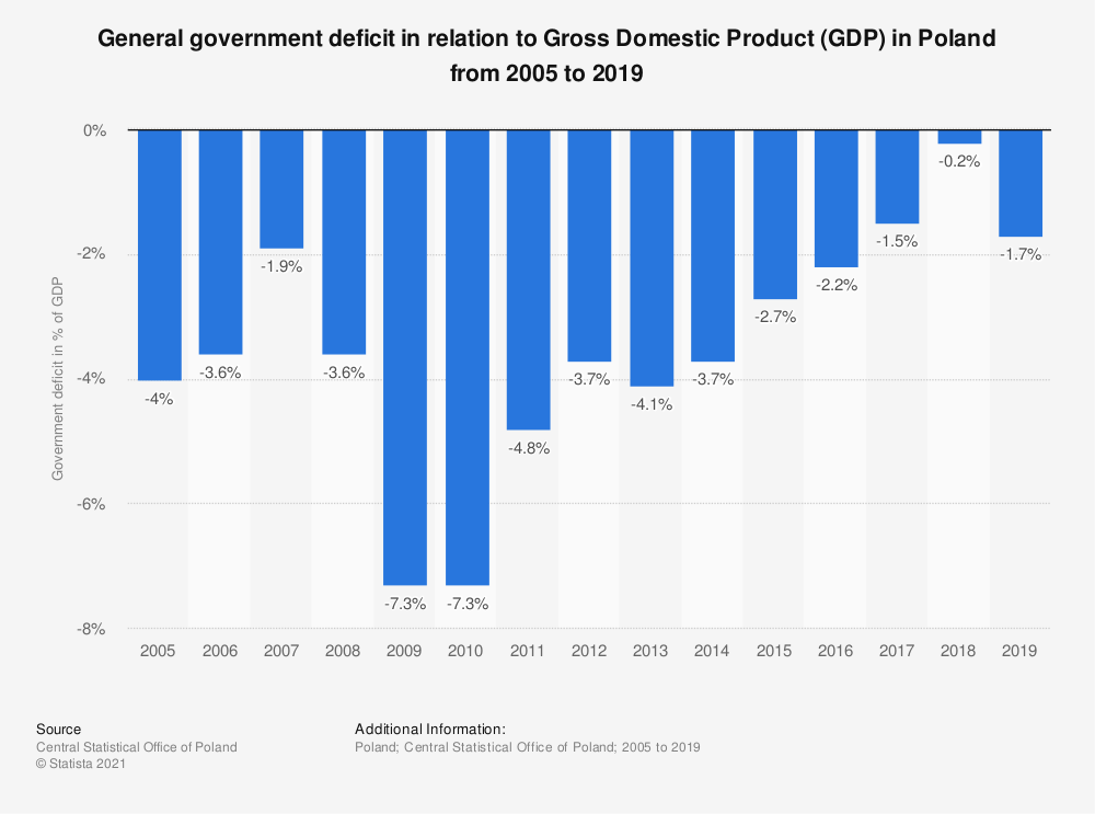 Statistic: General government deficit in relation to Gross Domestic Product (GDP) in Poland from 2005 to 2019   Statista