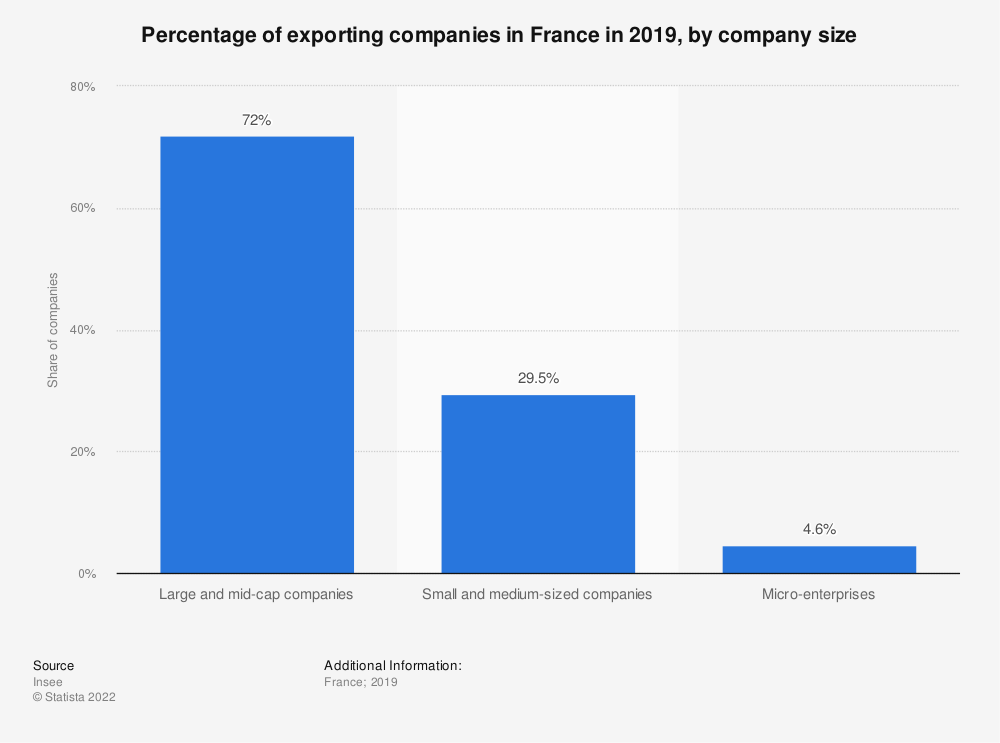Statistic: Percentage of exporting companies in France in 2017, by company size | Statista