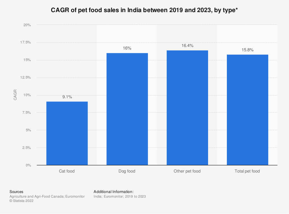 Statistic: CAGR of pet food sales in India between 2019 and 2023, by type* | Statista
