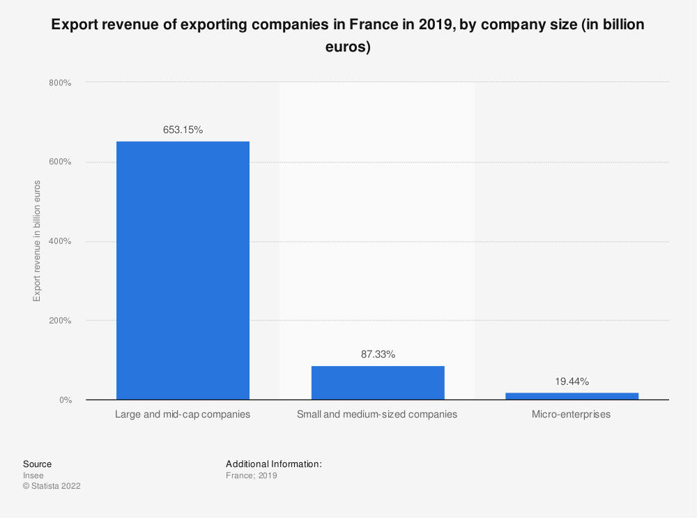 Statistic: Export revenue of exporting companies in France in 2017, by company size (in billion euros) | Statista