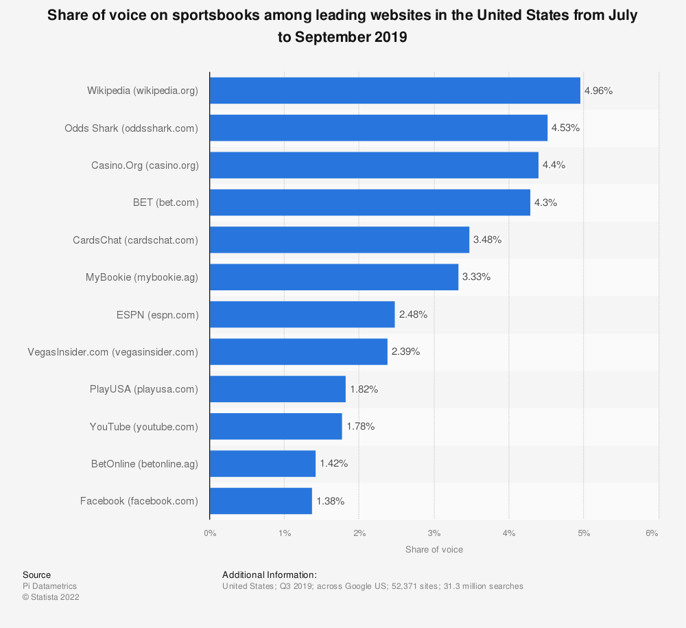 Statistic: Share of voice on sportsbooks among leading websites in the United States from July to September 2019 | Statista