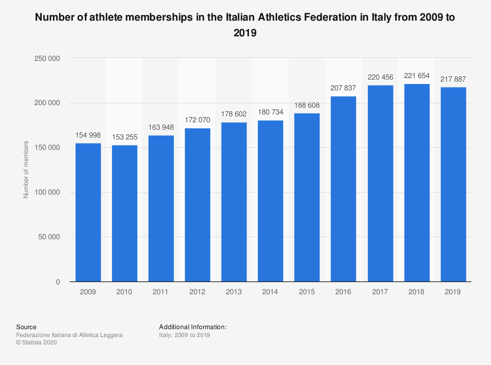 Statistic: Number of athlete memberships in the Italian Athletics Federation in Italy from 2009 to 2019 | Statista