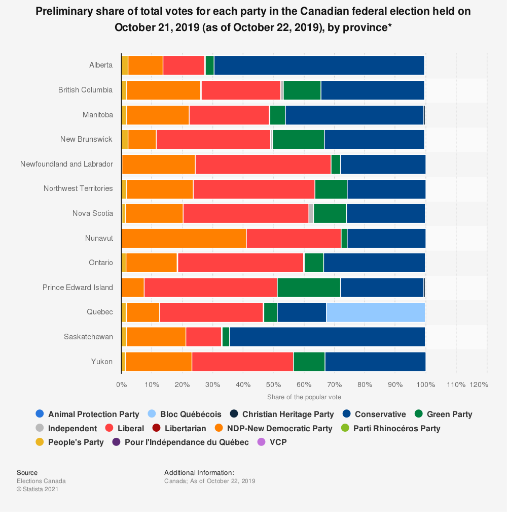 Statistic: Preliminary share of total votes for each party in the Canadian federal election held on October 21, 2019 (as of October 22, 2019), by province* | Statista