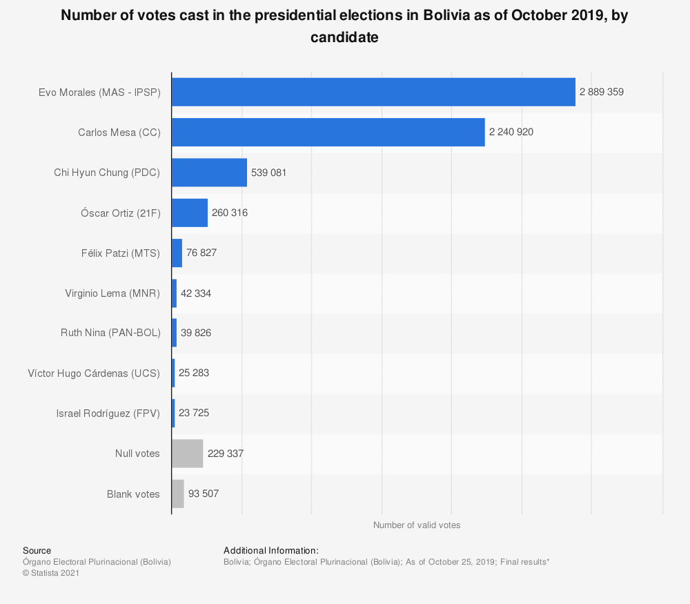 Statistic: Number of votes cast in the presidential elections in Bolivia as of October 2019, by candidate | Statista