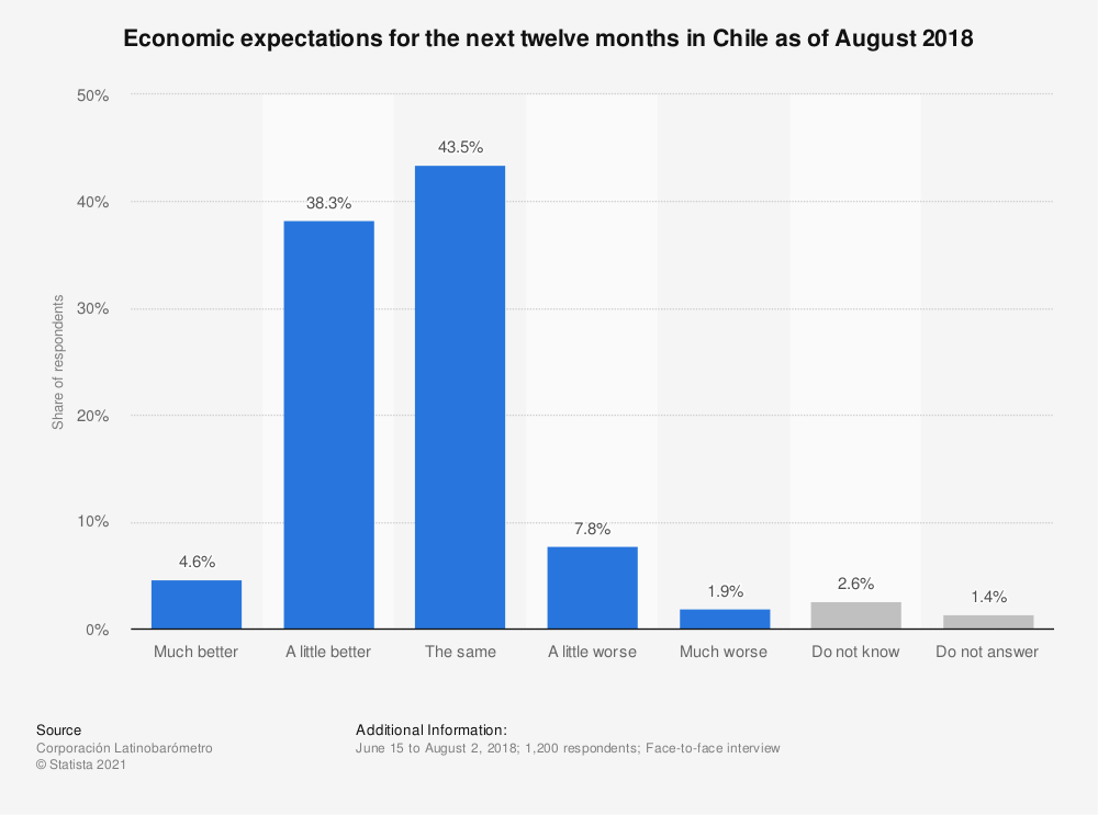 Statistic: Economic expectations for the next twelve months in Chile as of August 2018 | Statista